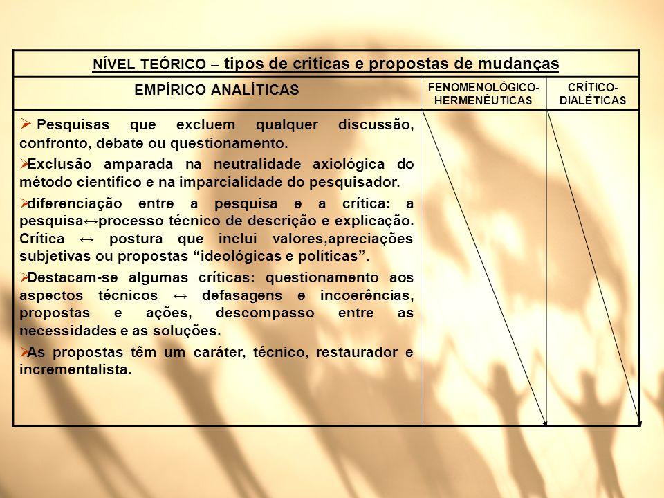 NÍVEL TEÓRICO – tipos de criticas e propostas de mudanças EMPÍRICO ANALÍTICAS FENOMENOLÓGICO- HERMENÊUTICAS CRÍTICO- DIALÉTICAS Pesquisas que excluem