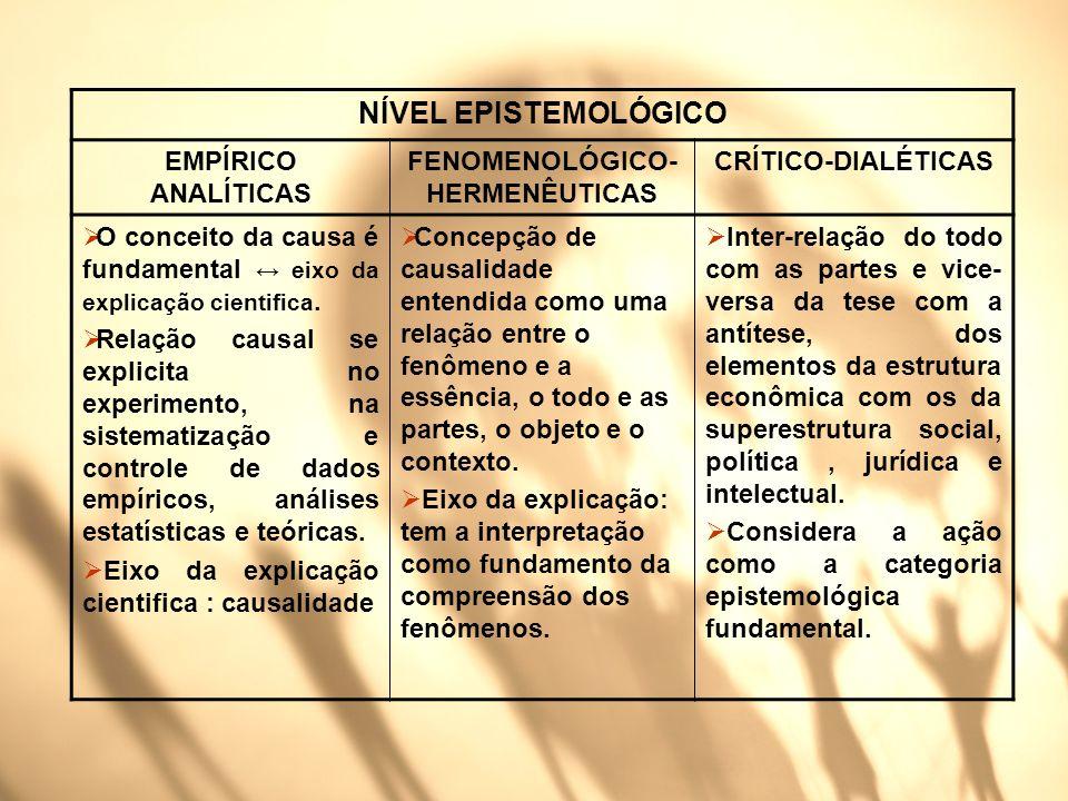 NÍVEL EPISTEMOLÓGICO EMPÍRICO ANALÍTICAS FENOMENOLÓGICO- HERMENÊUTICAS CRÍTICO-DIALÉTICAS O conceito da causa é fundamental eixo da explicação cientif