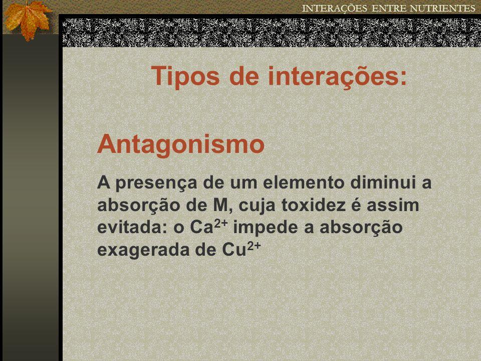 INTERAÇÕES ENTRE NUTRIENTES Tipos de interações: Antagonismo A presença de um elemento diminui a absorção de M, cuja toxidez é assim evitada: o Ca 2+