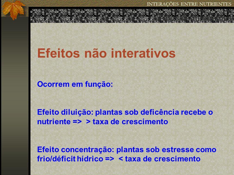 INTERAÇÕES ENTRE NUTRIENTES Tipos de interações Efeitos não interativos Ocorrem em função: Efeito diluição: plantas sob deficência recebe o nutriente