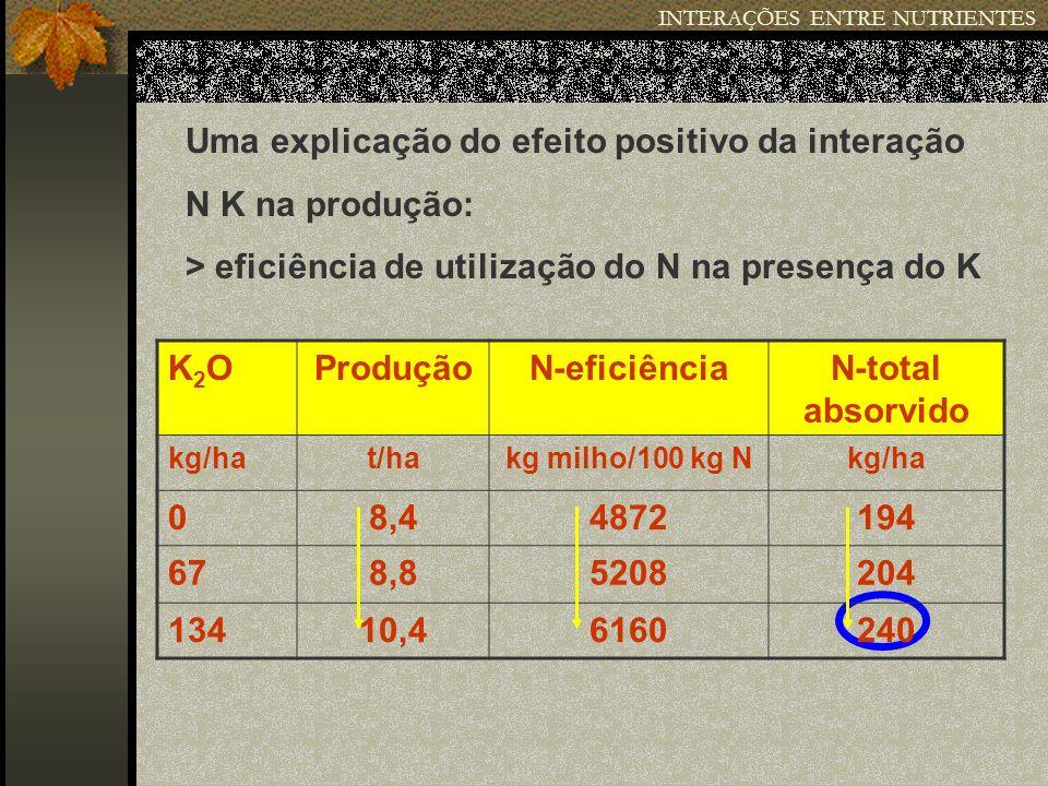 Uma explicação do efeito positivo da interação N K na produção: > eficiência de utilização do N na presença do K K2OK2OProduçãoN-eficiênciaN-total abs