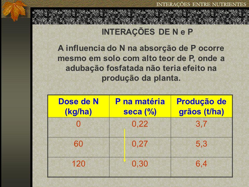 INTERAÇÕES ENTRE NUTRIENTES INTERAÇÕES DE N e P A influencia do N na absorção de P ocorre mesmo em solo com alto teor de P, onde a adubação fosfatada