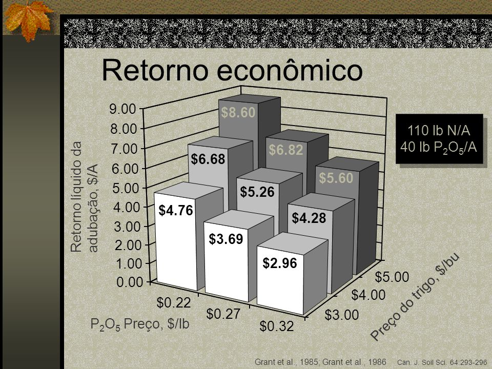 $0.22 $0.27 $0.32 $3.00 $4.00 $5.00 0.00 1.00 2.00 3.00 4.00 5.00 6.00 7.00 8.00 9.00 P 2 O 5 Preço, $/lb Preço do trigo, $/bu Retorno líquido da adub