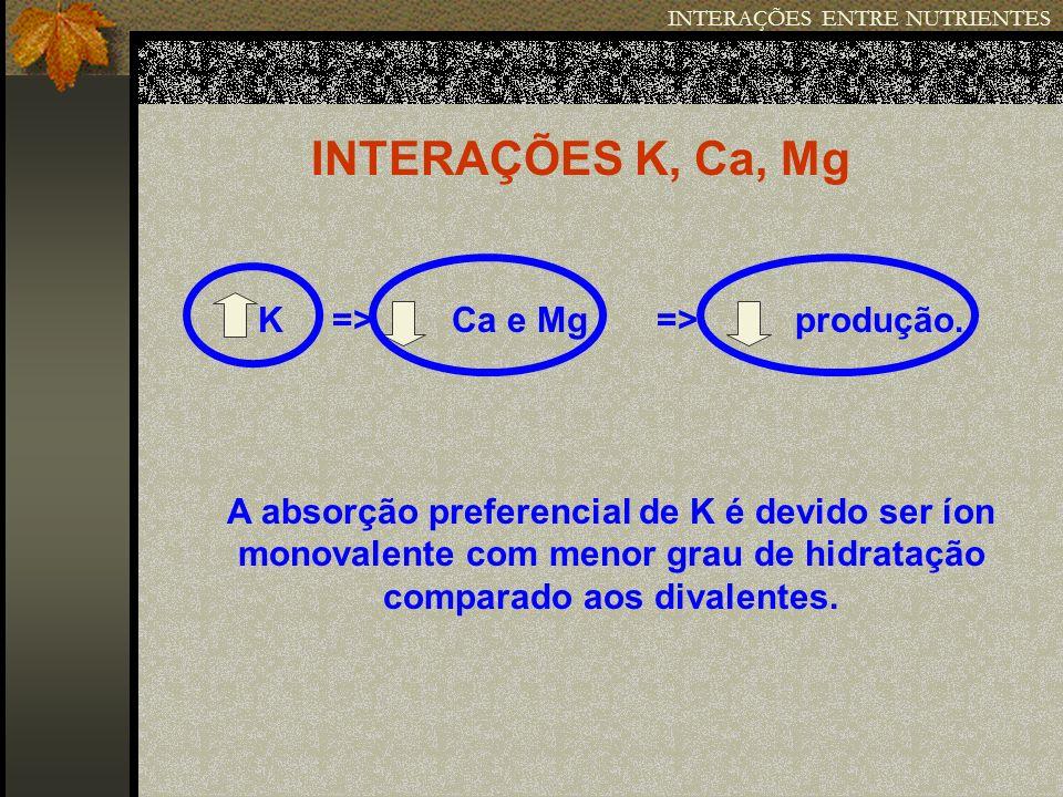 INTERAÇÕES ENTRE NUTRIENTES INTERAÇÕES K, Ca, Mg K => Ca e Mg => produção. A absorção preferencial de K é devido ser íon monovalente com menor grau de