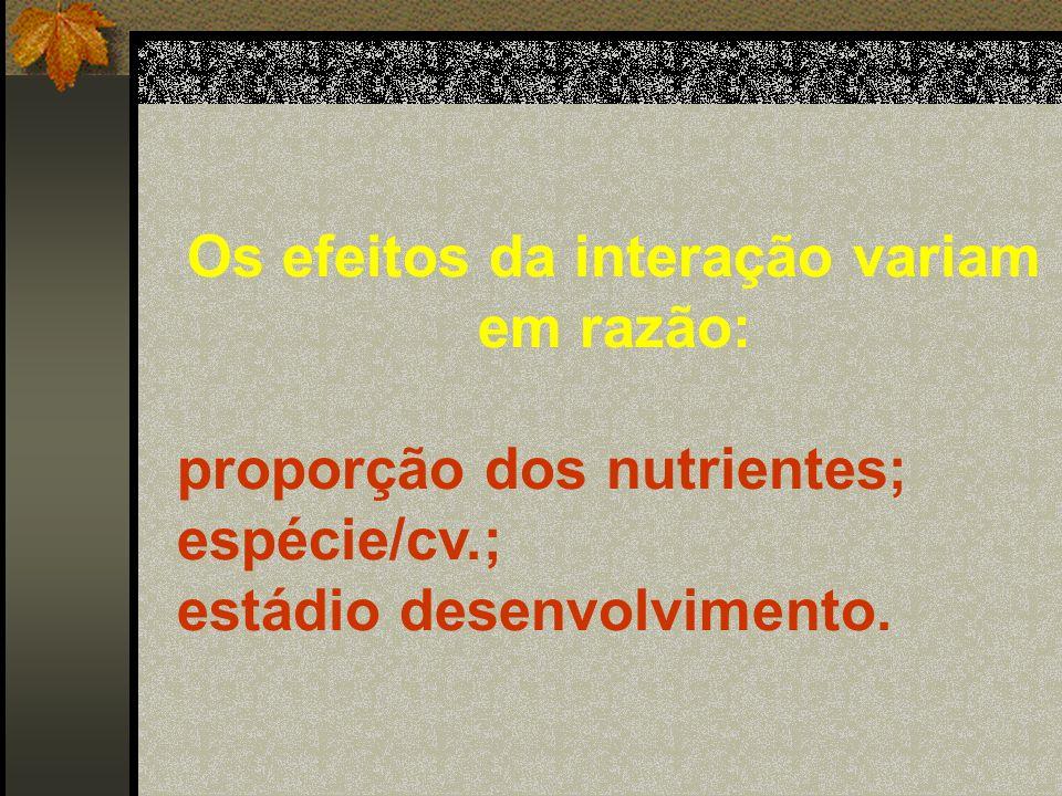 Dose de N, lb/A Dose de P 2 O 5,lb/A Produção, bu/A 110 55 0 0 20 40 0 10 20 30 40 50 60 70 Grant et al., 1985; Grant et al., 1986 64.8 54.8 47.9 46.7 42.3 41.7 20.4 17.0 14.6 INTERAÇÕES DE N e P Efeito da aplicação de N e P na produção do trigo