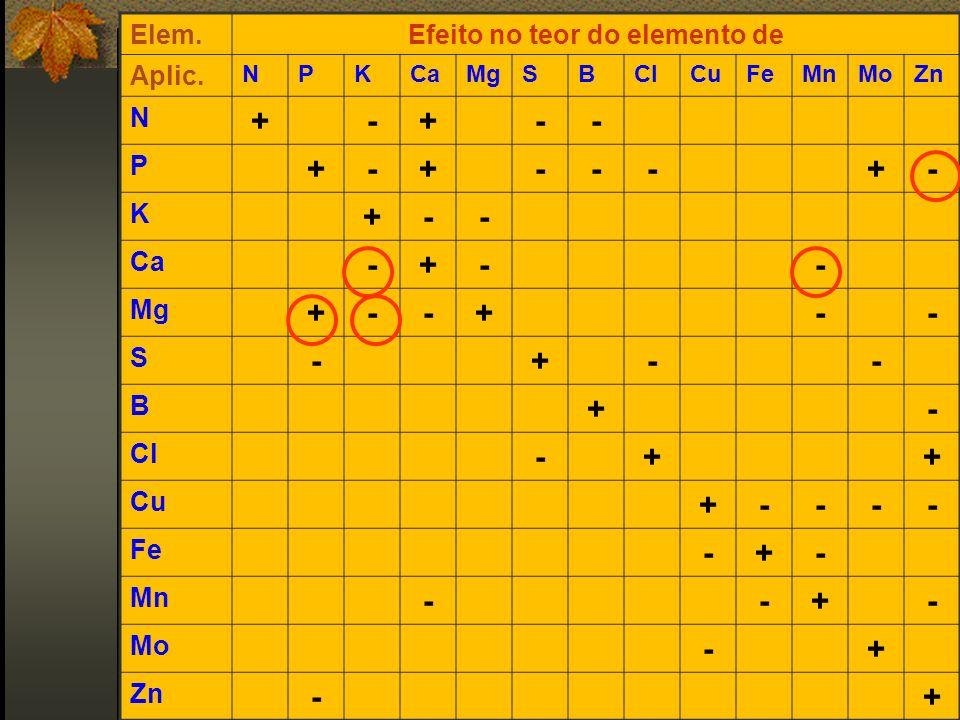 Elem.Efeito no teor do elemento de Aplic. NPKCaMgSBClCuFeMnMoZn N +-+-- P +-+---+- K +-- Ca -+-- Mg +--+-- S -+-- B +- Cl -++ Cu +---- Fe -+- Mn --+-
