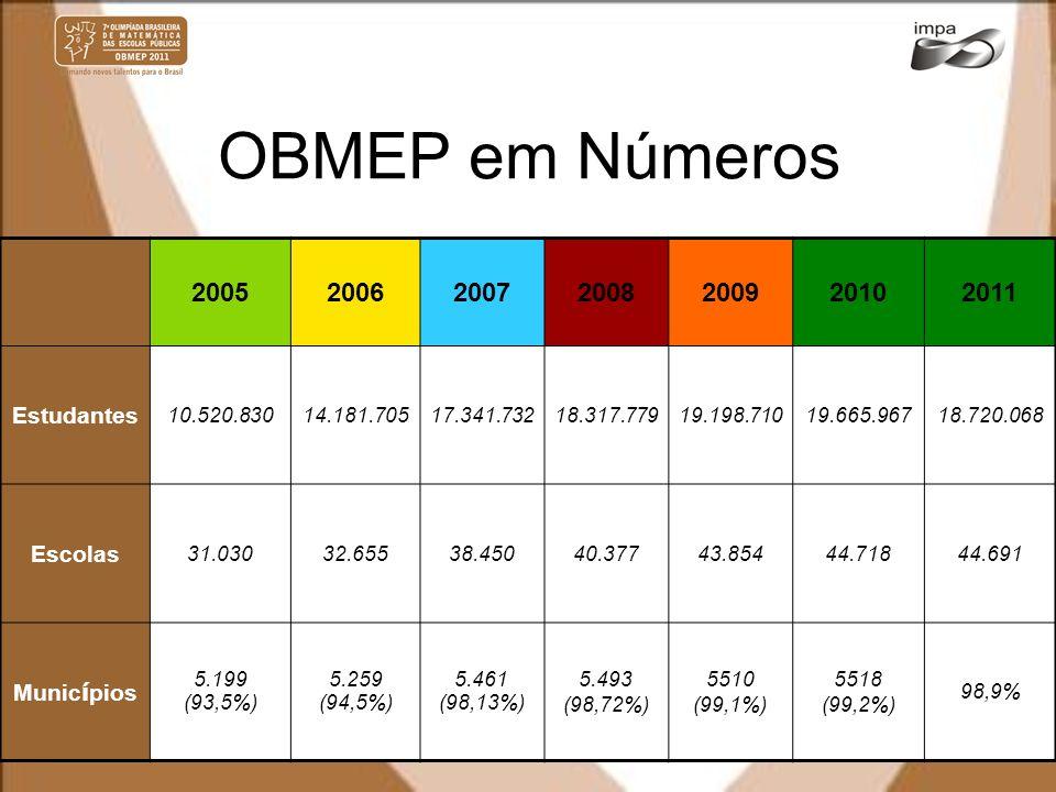 OBMEP em Números 2005200620072008200920102011 Estudantes 10.520.83014.181.70517.341.73218.317.77919.198.71019.665.96718.720.068 Escolas 31.03032.65538
