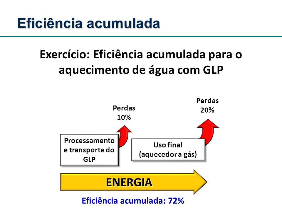Uso final (aquecedor a gás) Processamento e transporte do GLP ENERGIA Perdas 10% Perdas 20% Eficiência acumulada: 72% Eficiência acumulada Exercício: