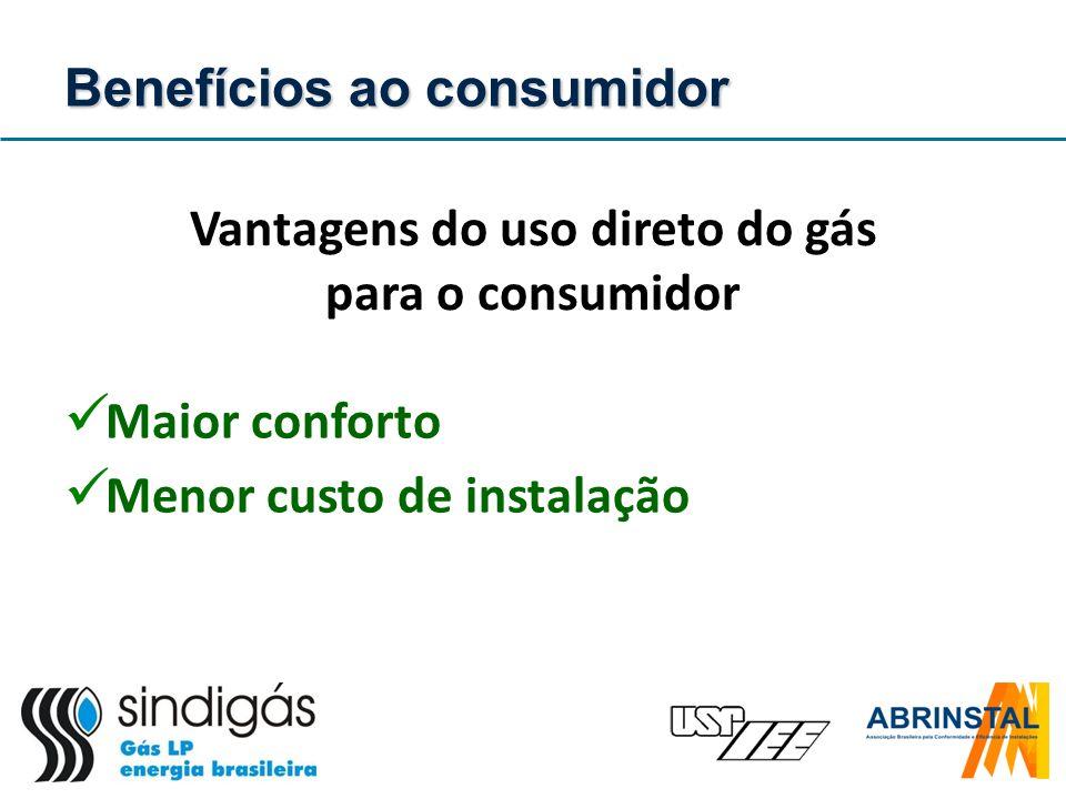 Maior conforto Menor custo de instalação Vantagens do uso direto do gás para o consumidor Benefícios ao consumidor
