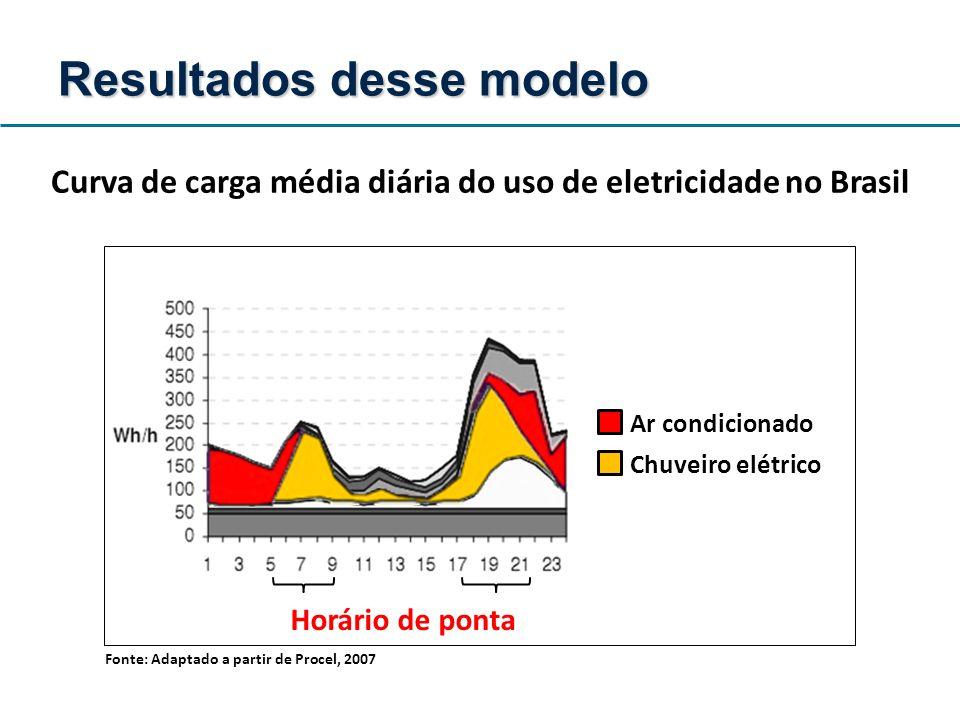 Ar condicionado Chuveiro elétrico Horário de ponta Fonte: Adaptado a partir de Procel, 2007 Resultados desse modelo Curva de carga média diária do uso