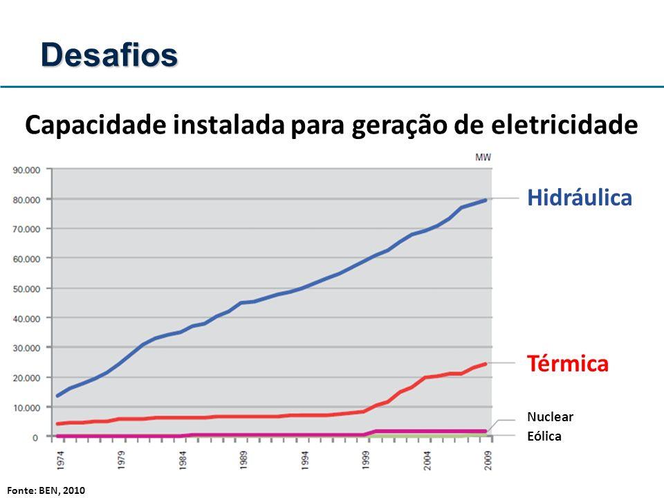 Capacidade instalada para geração de eletricidade Desafios Hidráulica Térmica Nuclear Eólica Fonte: BEN, 2010