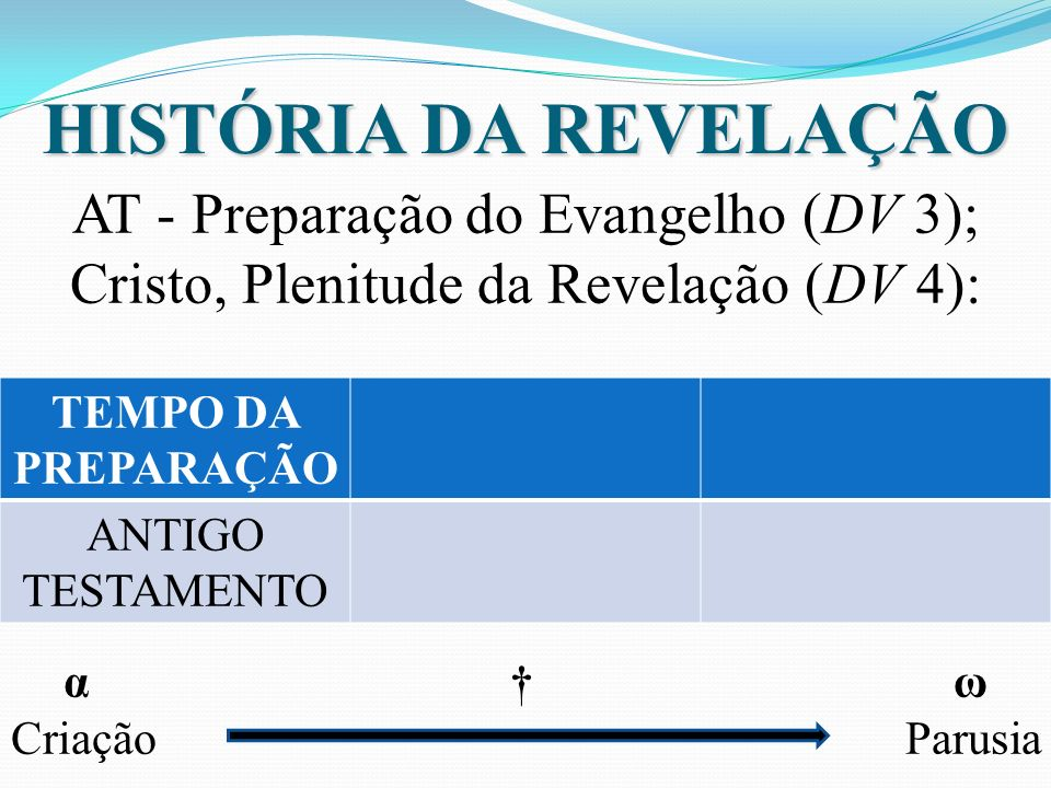 HISTÓRIA DA REVELAÇÃO AT - Preparação do Evangelho (DV 3); Cristo, Plenitude da Revelação (DV 4): α ω Criação Parusia TEMPO DA PREPARAÇÃO ANTIGO TESTA
