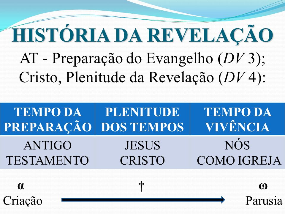 HISTÓRIA DA REVELAÇÃO AT - Preparação do Evangelho (DV 3); Cristo, Plenitude da Revelação (DV 4): α ω Criação Parusia TEMPO DA PREPARAÇÃO PLENITUDE DOS TEMPOS TEMPO DA VIVÊNCIA ANTIGO TESTAMENTO JESUS CRISTO NÓS COMO IGREJA