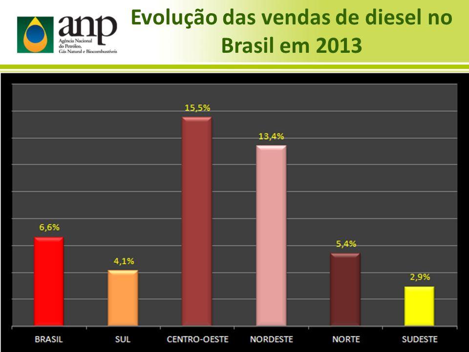 Evolução das vendas de diesel no Brasil em 2013