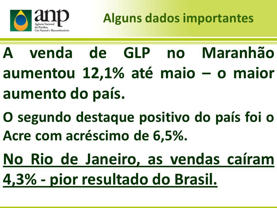 A venda de GLP no Maranhão aumentou 12,1% até maio – o maior aumento do país. O segundo destaque positivo do país foi o Acre com acréscimo de 6,5%. No