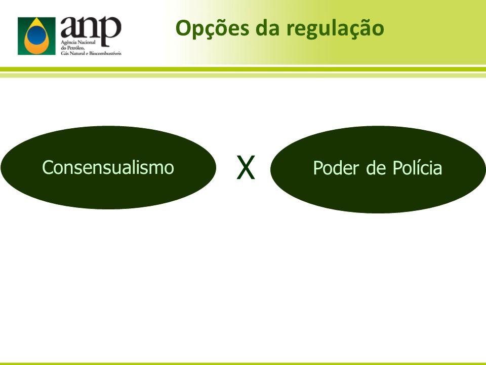 Opções da regulação Consensualismo X Poder de Polícia