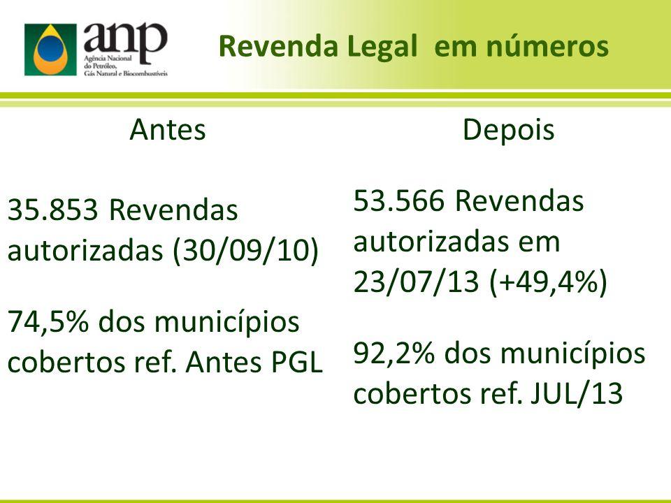 Revenda Legal em números Depois 53.566 Revendas autorizadas em 23/07/13 (+49,4%) 92,2% dos municípios cobertos ref. JUL/13 Antes 35.853 Revendas autor