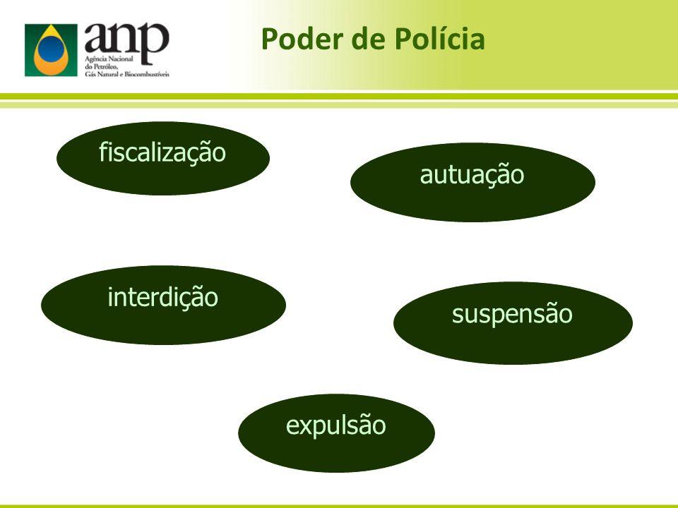 autuação suspensão expulsão interdição fiscalização Poder de Polícia