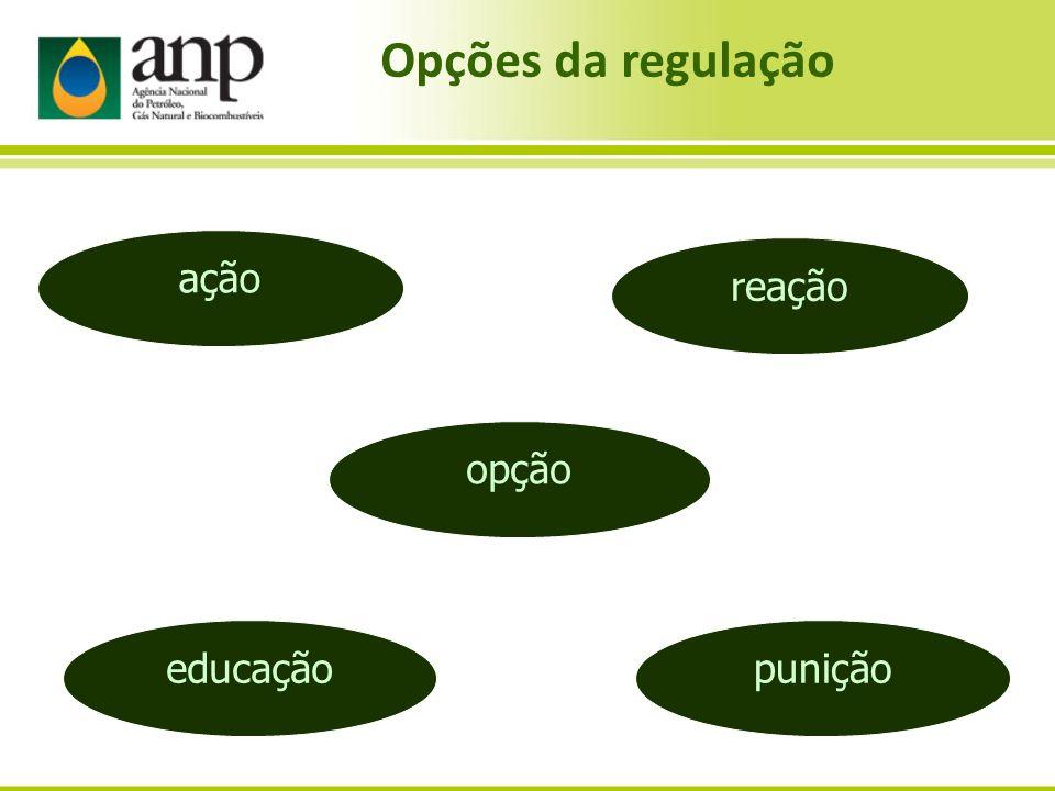 reação educação opção ação punição Opções da regulação