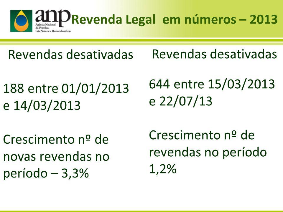 Revenda Legal em números – 2013 Revendas desativadas 644 entre 15/03/2013 e 22/07/13 Crescimento nº de revendas no período 1,2% Revendas desativadas 1