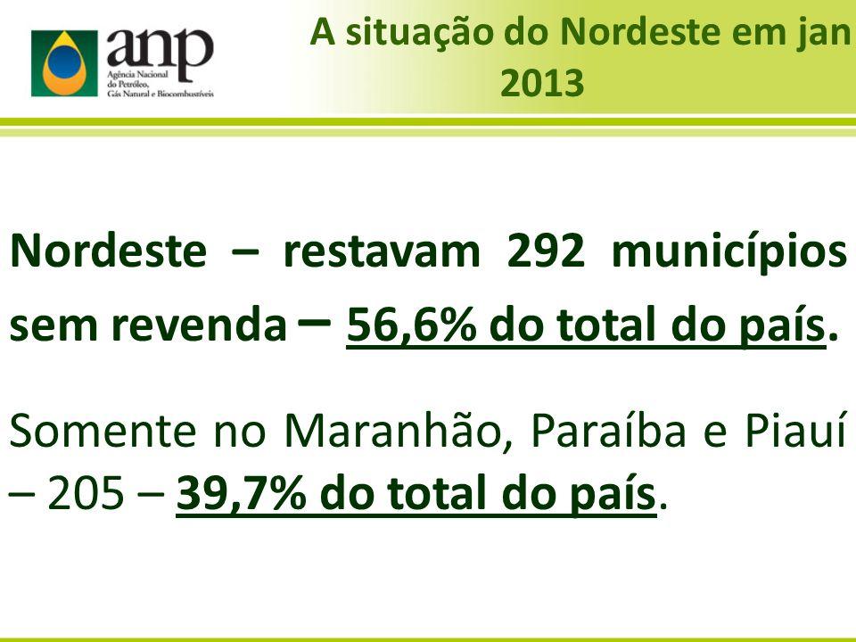 Nordeste – restavam 292 municípios sem revenda – 56,6% do total do país. Somente no Maranhão, Paraíba e Piauí – 205 – 39,7% do total do país. A situaç