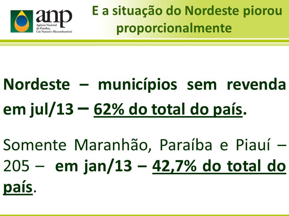 Nordeste – municípios sem revenda em jul/13 – 62% do total do país. Somente Maranhão, Paraíba e Piauí – 205 – em jan/13 – 42,7% do total do país. E a