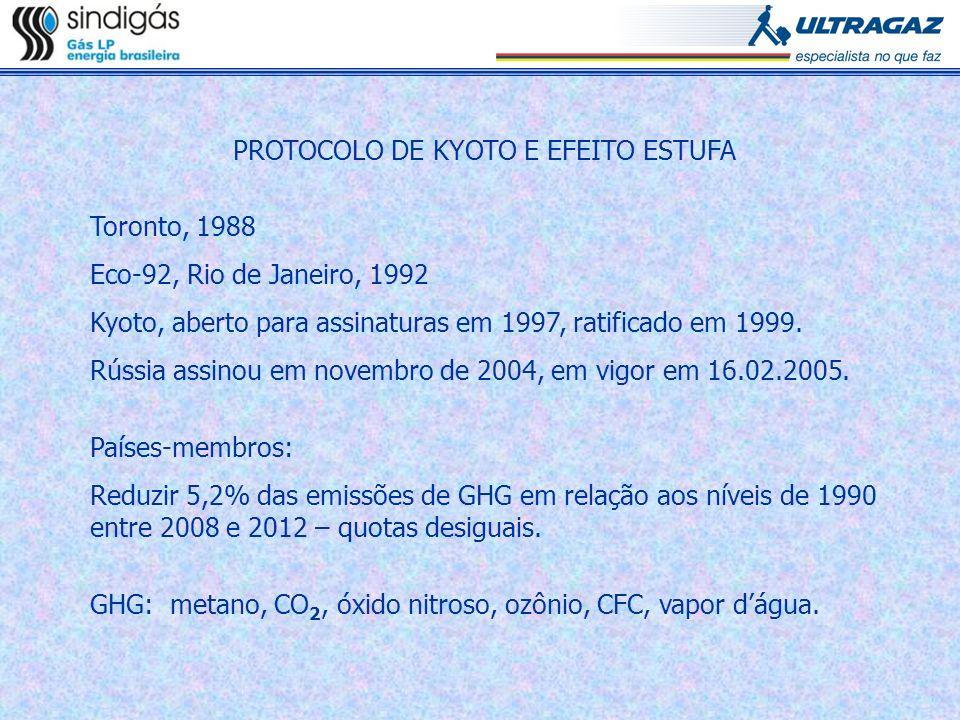 PROTOCOLO DE KYOTO E EFEITO ESTUFA Toronto, 1988 Eco-92, Rio de Janeiro, 1992 Kyoto, aberto para assinaturas em 1997, ratificado em 1999. Rússia assin