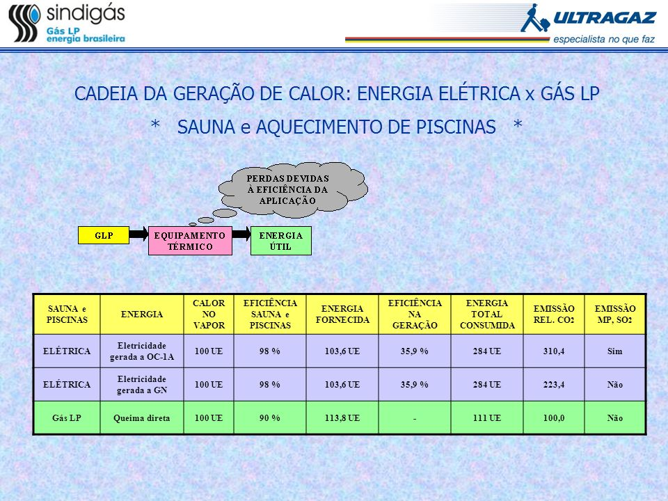 SAUNA e PISCINAS ENERGIA CALOR NO VAPOR EFICIÊNCIA SAUNA e PISCINAS ENERGIA FORNECIDA EFICIÊNCIA NA GERAÇÃO ENERGIA TOTAL CONSUMIDA EMISSÃO REL. CO 2