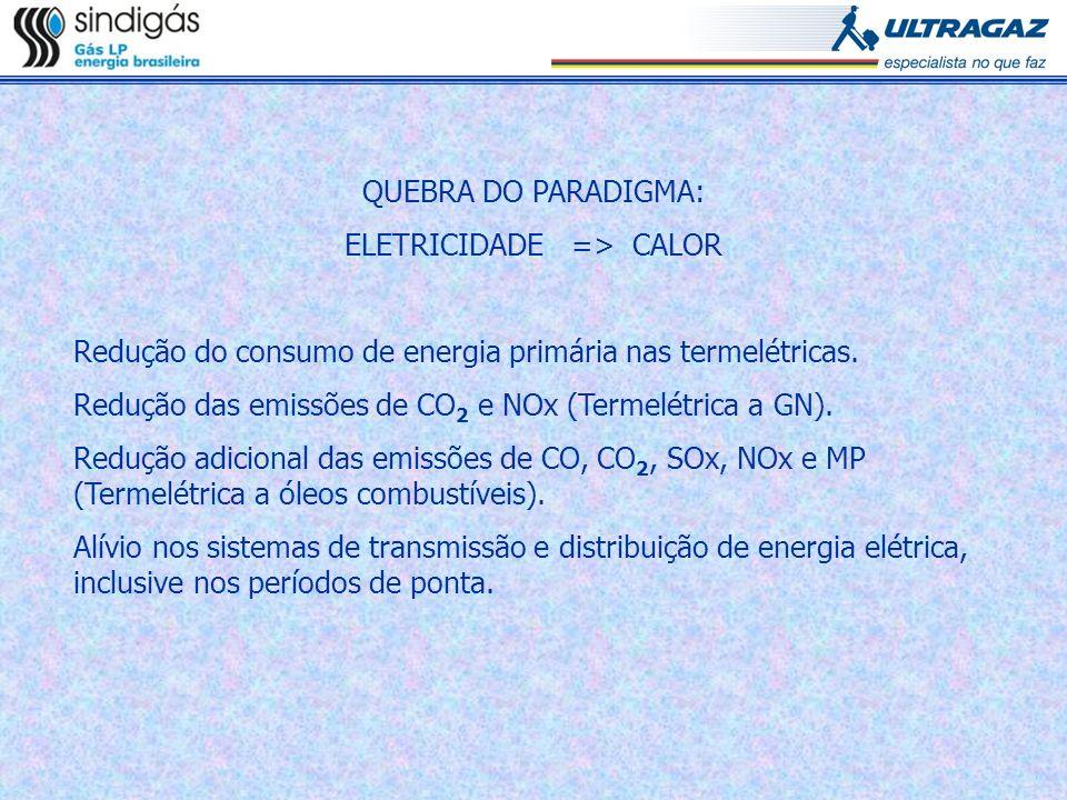 QUEBRA DO PARADIGMA: ELETRICIDADE => CALOR Redução do consumo de energia primária nas termelétricas. Redução das emissões de CO 2 e NOx (Termelétrica