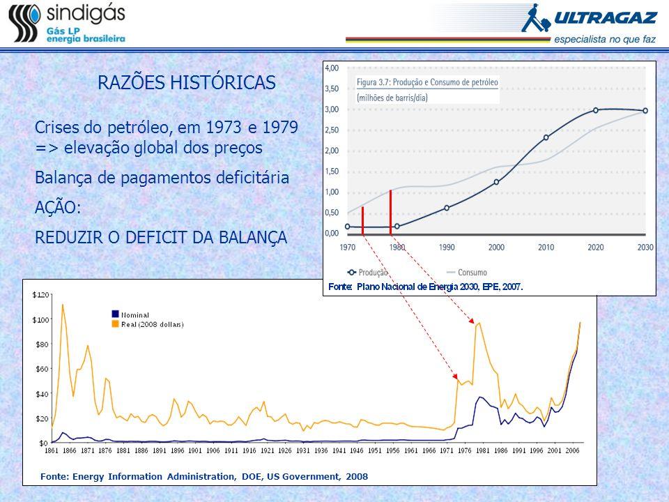 RAZÕES HISTÓRICAS Crises do petróleo, em 1973 e 1979 => elevação global dos preços Balança de pagamentos deficitária AÇÃO: REDUZIR O DEFICIT DA BALANÇ