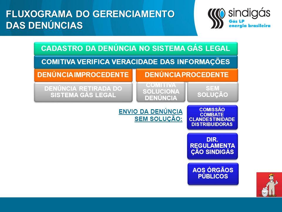 FLUXOGRAMA DO GERENCIAMENTO DAS DENÚNCIAS CADASTRO DA DENÚNCIA NO SISTEMA GÁS LEGAL DENÚNCIA IMPROCEDENTE COMITIVA VERIFICA VERACIDADE DAS INFORMAÇÕES