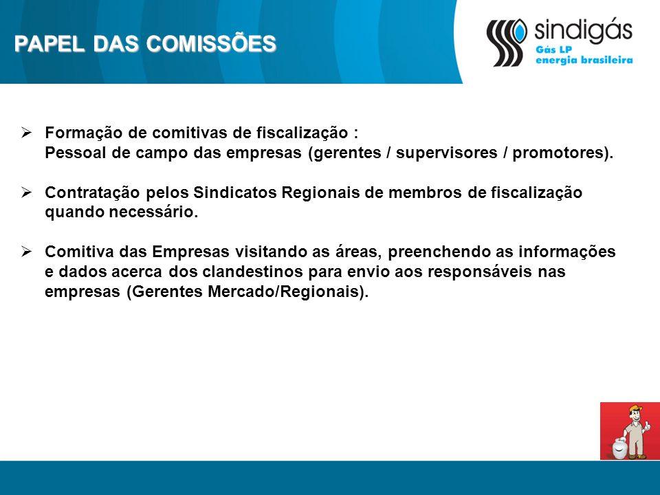 PAPEL DAS COMISSÕES Formação de comitivas de fiscalização : Pessoal de campo das empresas (gerentes / supervisores / promotores). Contratação pelos Si