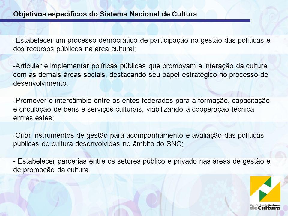 Objetivos específicos do Sistema Nacional de Cultura -Estabelecer um processo democrático de participação na gestão das políticas e dos recursos públi