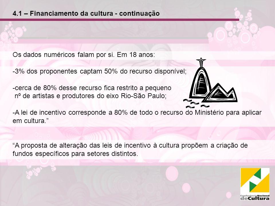 4.1 – Financiamento da cultura - continuação Os dados numéricos falam por si.