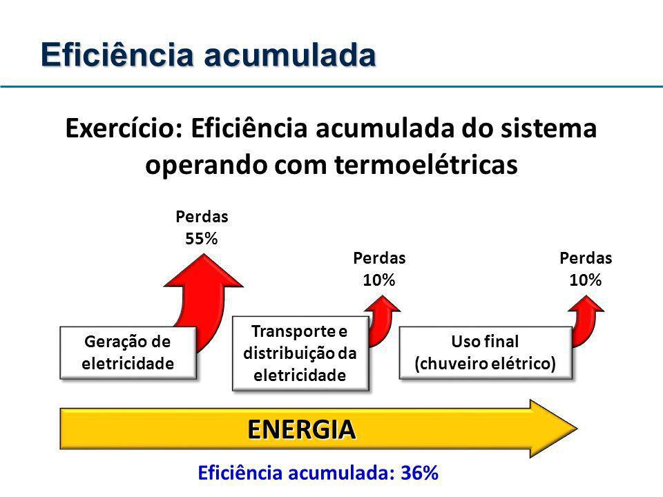 Geração de eletricidade Uso final (chuveiro elétrico) Transporte e distribuição da eletricidade ENERGIA Perdas 55% Perdas 10% Perdas 10% Eficiência ac