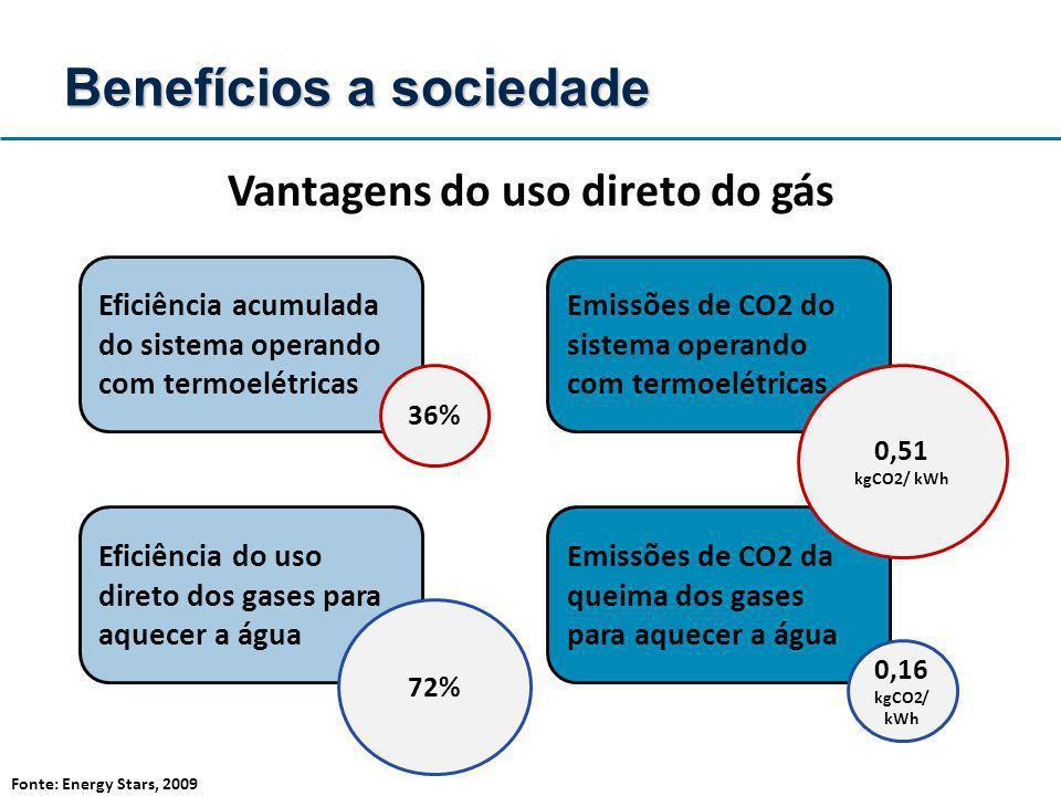 Eficiência acumulada do sistema operando com termoelétricas 36% Eficiência do uso direto dos gases para aquecer a água 72% Emissões de CO2 do sistema