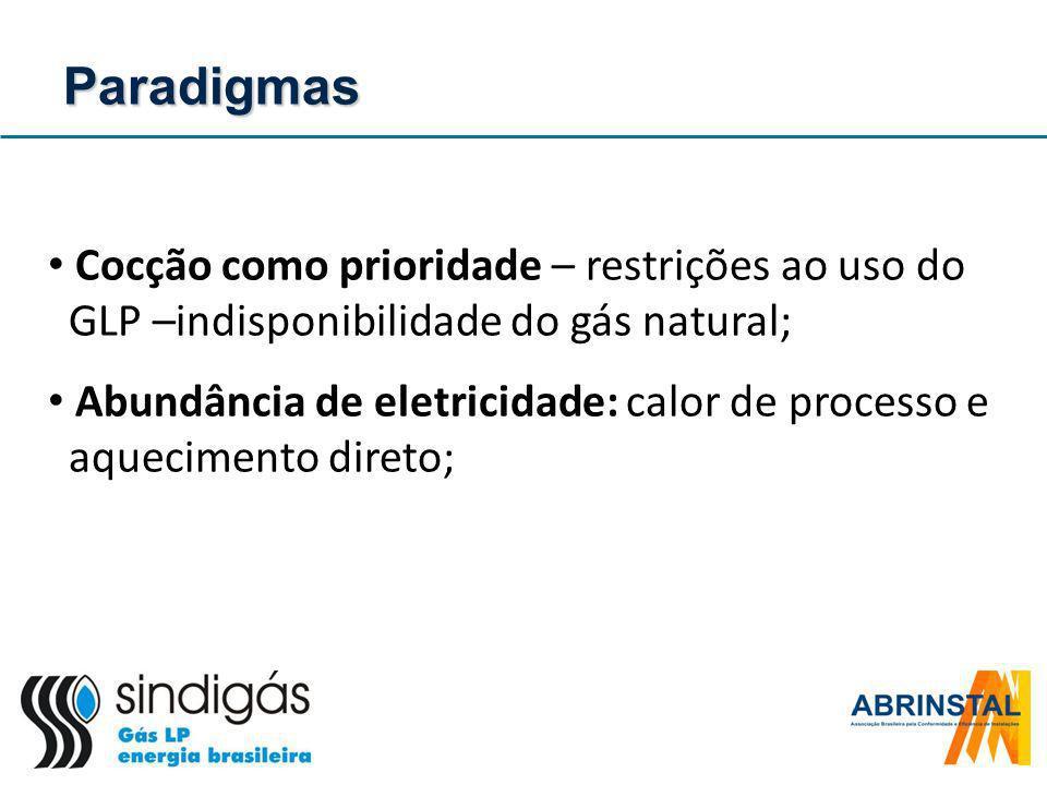 Cocção como prioridade – restrições ao uso do GLP –indisponibilidade do gás natural; Abundância de eletricidade: calor de processo e aquecimento diret