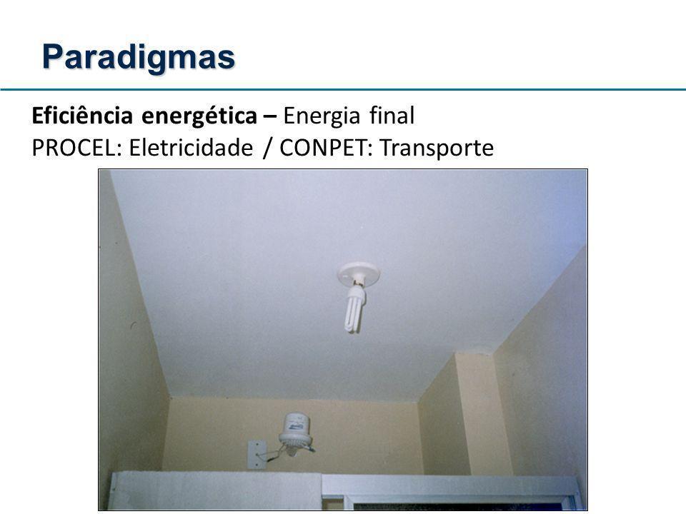 Curva de carga média diária do uso de eletricidade no Brasil Resultados desse modelo Fonte: Procel, 2007