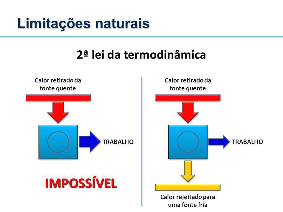 2ª lei da termodinâmica TRABALHO IMPOSSÍVEL Calor retirado da fonte quente Calor rejeitado para uma fonte fria TRABALHO Limitações naturais