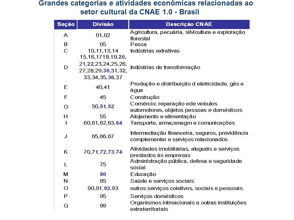 Grandes categorias e atividades econômicas relacionadas ao setor cultural da CNAE 1.0 - Brasil