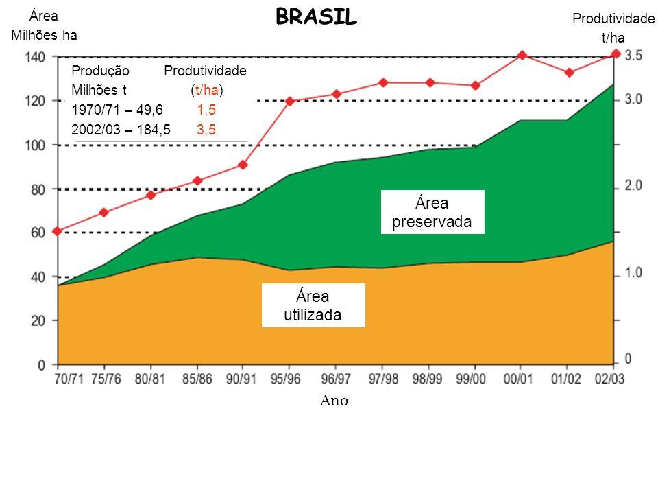 Área utilizada Área preservada Ano Produtividade t/ha Área Milhões ha Produção Produtividade Milhões t (t/ha) 1970/71 – 49,6 1,5 2002/03 – 184,5 3,5 B