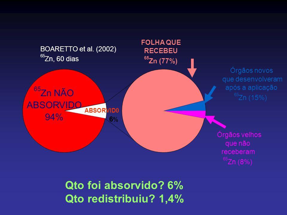 Qto foi absorvido? 6% Qto redistribuiu? 1,4% ABSORVID0 6%6% 65 Zn NÃO ABSORVIDO 94% BOARETTO et al. (2002) 65 Zn, 60 dias FOLHA QUE RECEBEU 65 Zn (77%