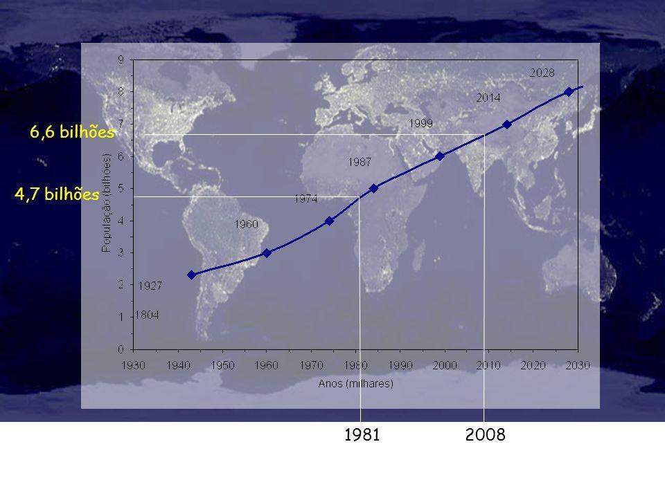 4,7 bilhões 19812008 6,6 bilhões