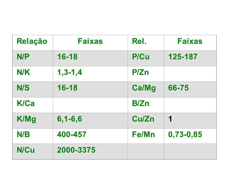 RelaçãoFaixasRel.Faixas N/P16-18P/Cu125-187 N/K1,3-1,4P/Zn125-187 N/S16-18Ca/Mg66-75 K/Ca1,7-2,1B/Zn5,0-7,3 K/Mg6,1-6,6Cu/Zn1 N/B400-457Fe/Mn0,73-0,85
