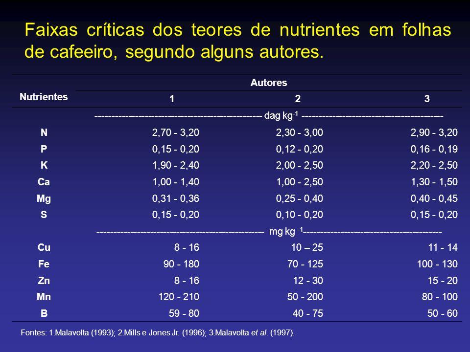 Faixas críticas dos teores de nutrientes em folhas de cafeeiro, segundo alguns autores. Nutrientes Autores 123 ---------------------------------------