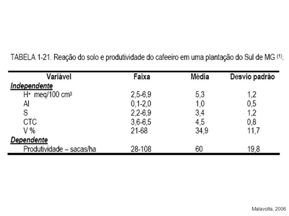 Resposta do cafeeiro (média de 5 safras) ao gesso e ao calcário no cerrado de MG Saca beneficiada / ha 0,75t 1290 kg gesso/ha 20 0 2580 0 t calcário/ha 1,5t 50