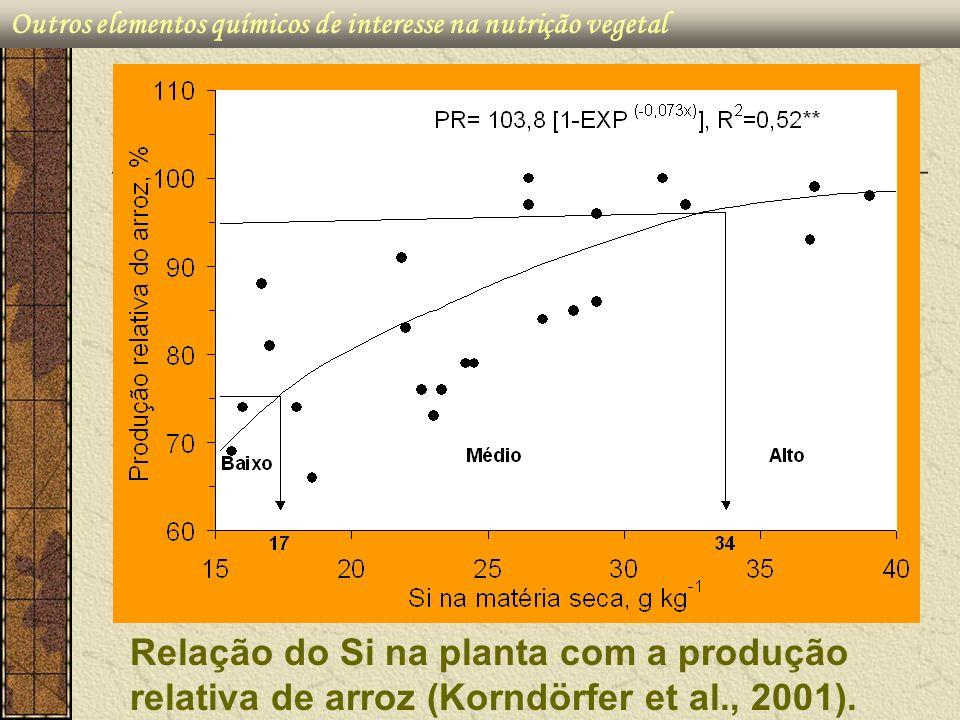 Outros elementos químicos de interesse na nutrição vegetal Relação do Si na planta com a produção relativa de arroz (Korndörfer et al., 2001).