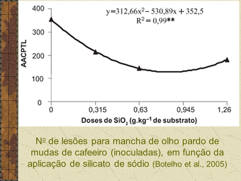 N o de lesões para mancha de olho pardo de mudas de cafeeiro (inoculadas), em função da aplicação de silicato de sódio (Botelho et al., 2005)