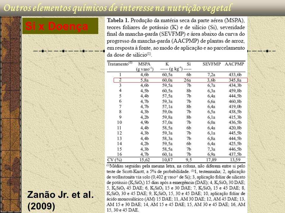 Outros elementos químicos de interesse na nutrição vegetal Zanão Jr. et al. (2009) Si x Doença