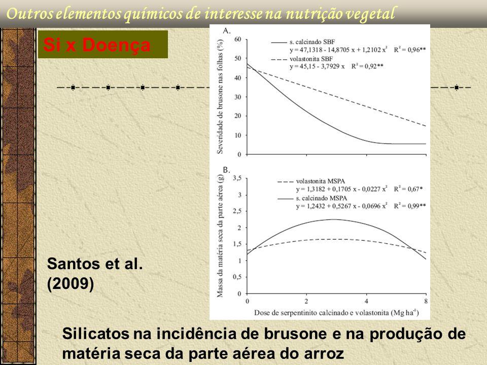 Outros elementos químicos de interesse na nutrição vegetal Santos et al. (2009) Si x Doença Silicatos na incidência de brusone e na produção de matéri